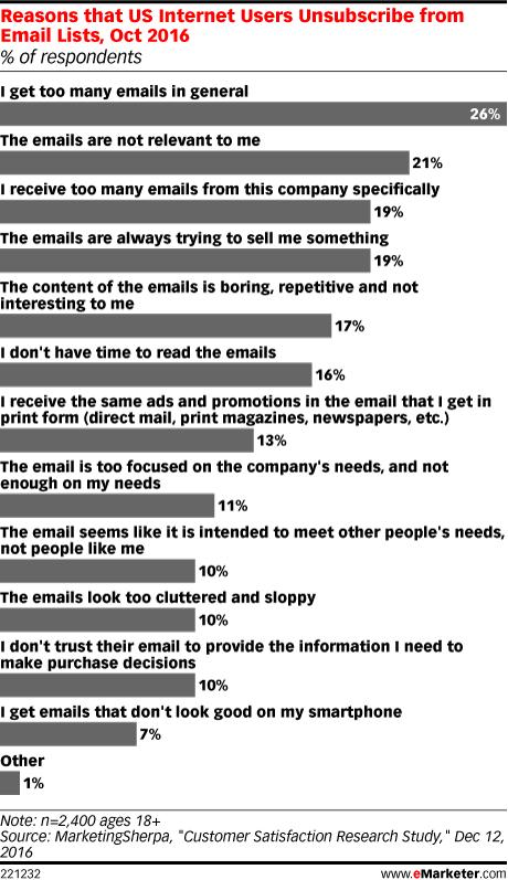 qué son las listas Robinson spam fatiga