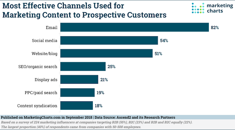 Most Effective Channels for Marketing Content