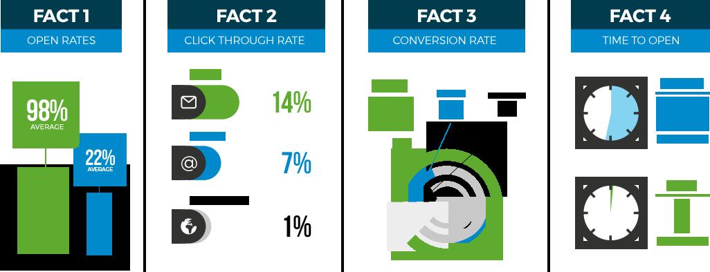 ventajas SMS marketing en el sector hotelero