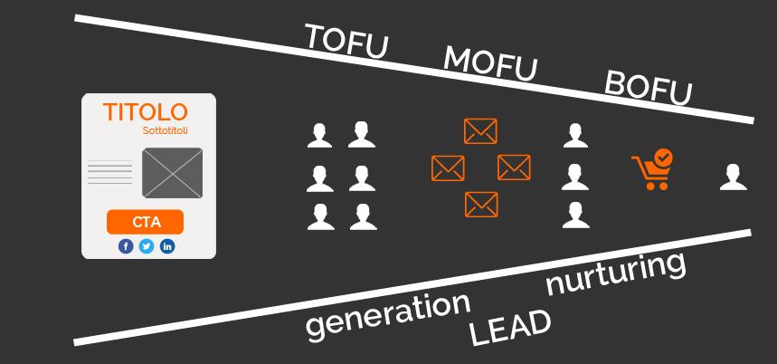 Marketing Automation B2C: tofu mofu bofu