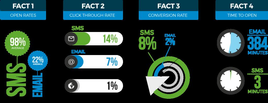 SMS Marketing para conseguir clientes en tu gimnasio