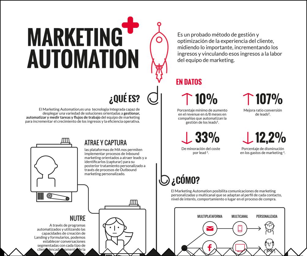 Beneficios del Marketing Automation B2C