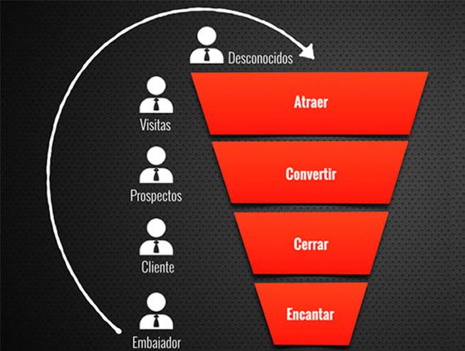 crear un funnel de ventas