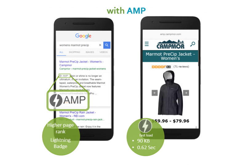 Landing pages vs. Landing pages AMP