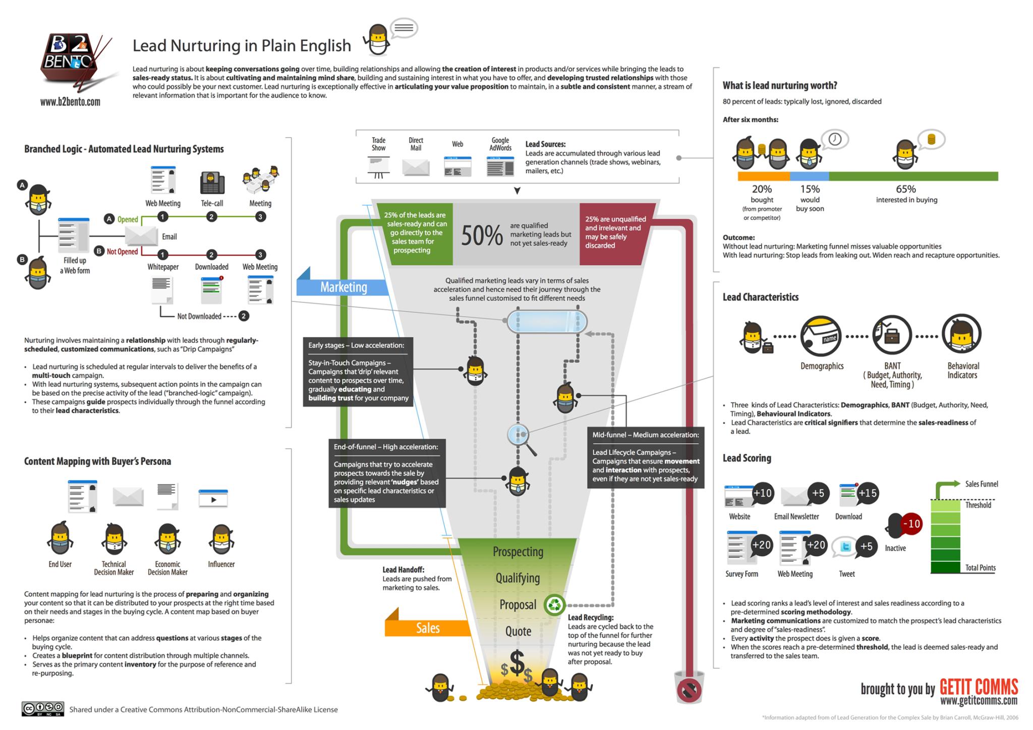 Beneficios del Marketing Automation B2C: lead nurturing