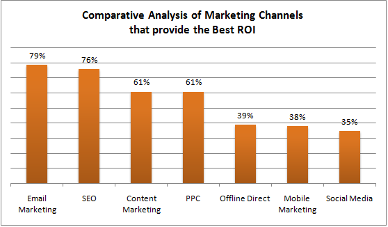 ROI en email marketing