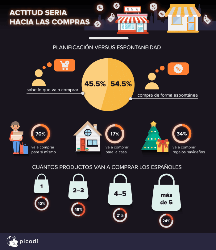 Secuencia de emails para preparar el Black Friday
