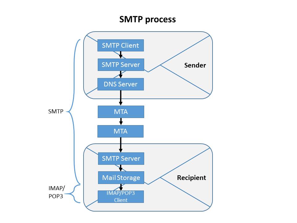 Cómo funciona el protocolo SMTP