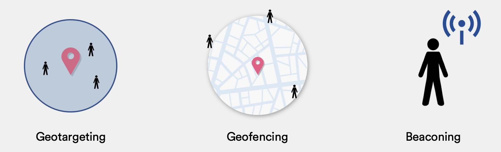 tipos de geolocalización