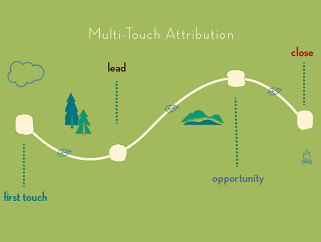 Modelos de atribución múltiple