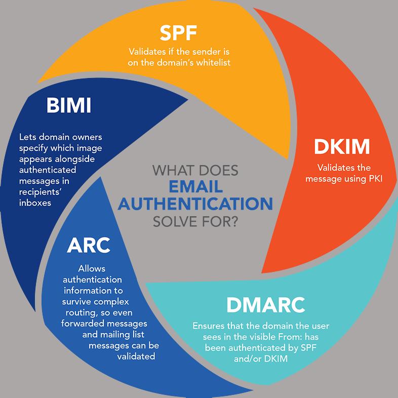 Protocolos de autenticación SPF, DKIM y DMARC