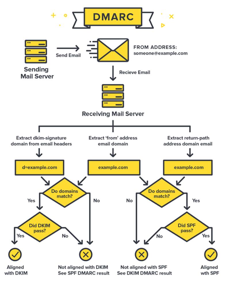 Funcionamiento del protocolo DMARC