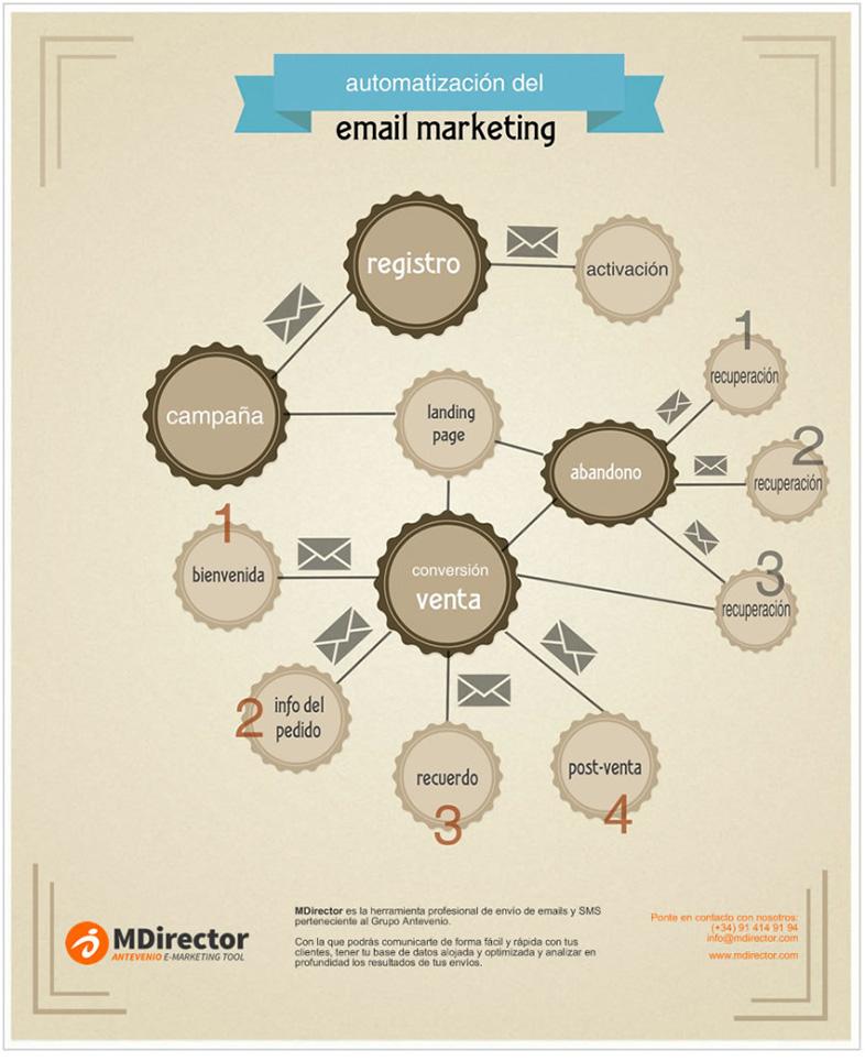Secuencia de emails para ecommerce