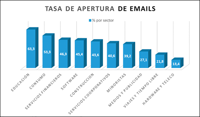 email marketing b2c