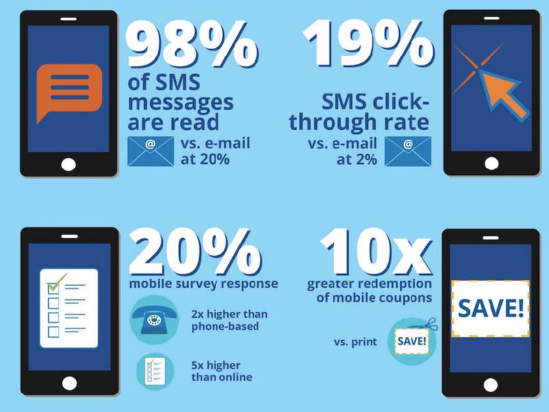 Ventajas del sms marketing