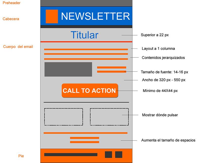 anatomía de un email promocional