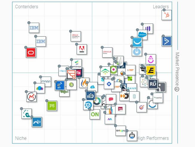 I 10 Migliori Software Di Marketing Automation