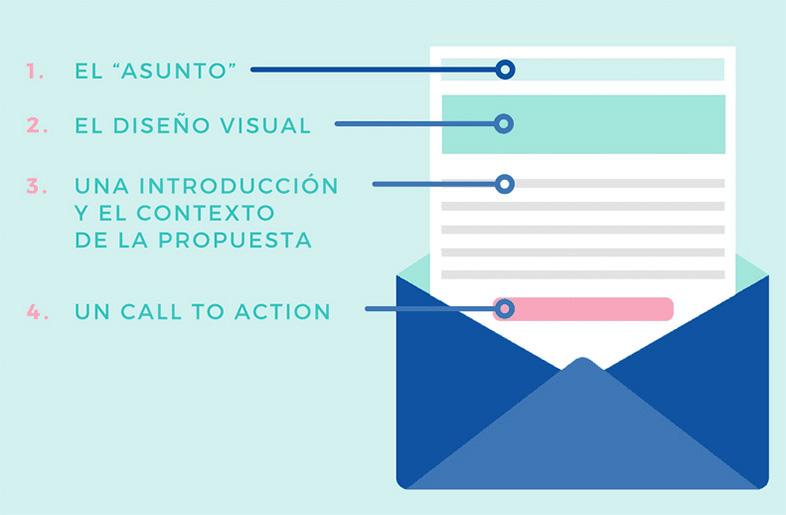 consejos para mejorar la redacción de tus emails: Estructura