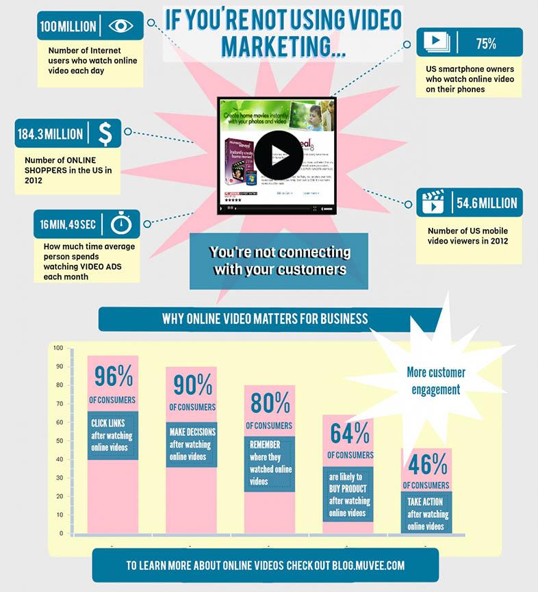 La importancia del vídeo marketing