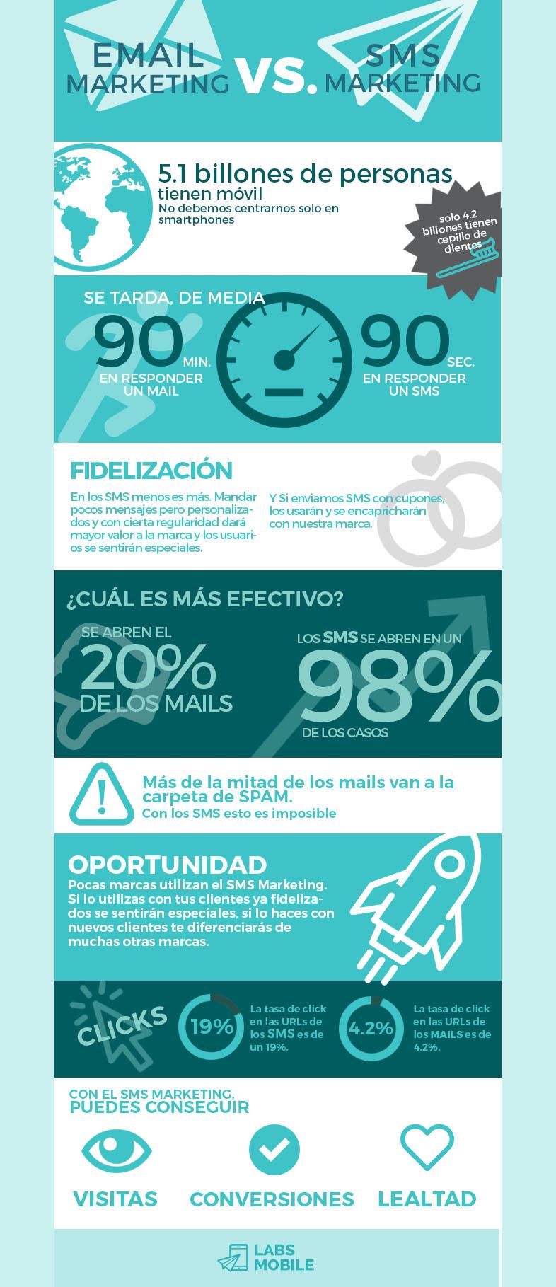 Por qué es tan efectivo el SMS Marketing: infografía