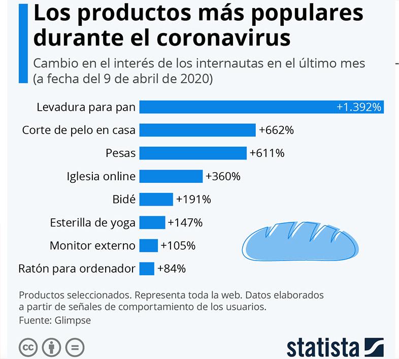 Productos más comprados durante el coronavirus