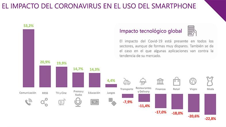 El uso de smartphone durante el coronavirus