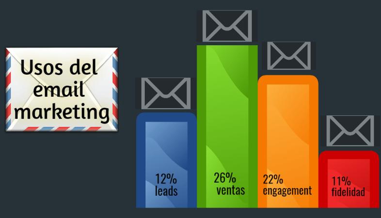 Ventajas del email marketing para vender productos digitales