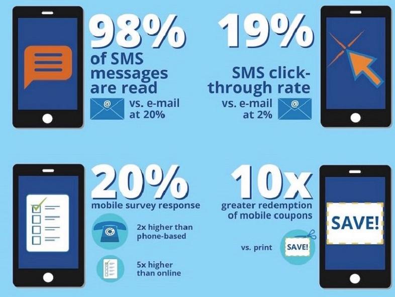 Vantaggi degli SMS per le istituzioni scolastiche