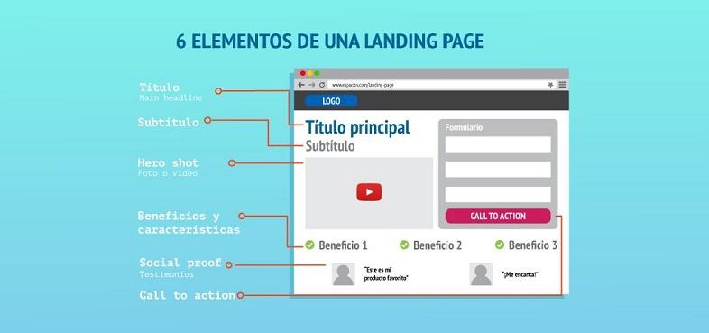 Elementos de una landing page