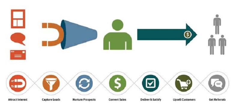 scenari di marketing automation per le PMI