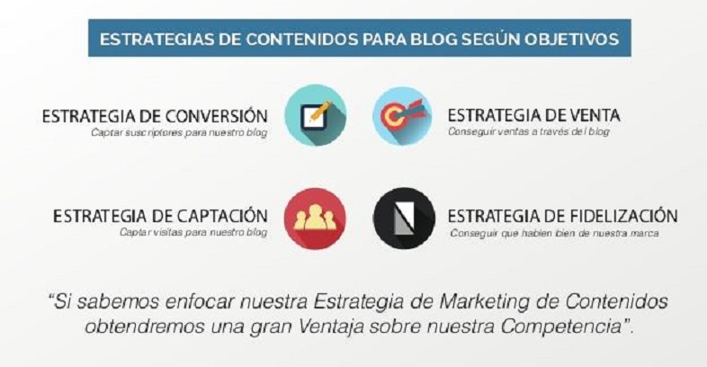 Estrategias para tu blog