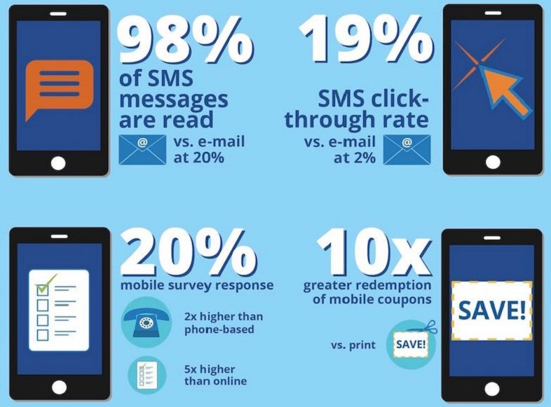 Ma cosa significa SMS marketing?