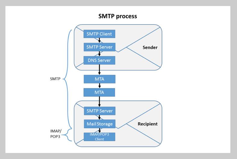 SMTP e deliverability