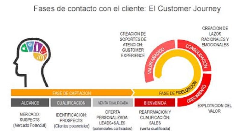 Fases recorrido del cliente