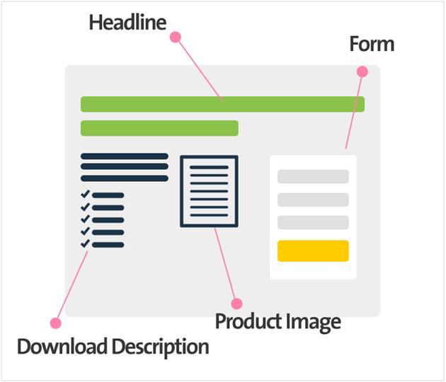 landing page per il tuo blog