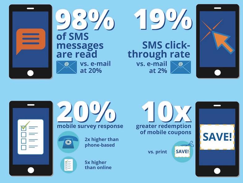 vantaggi sms marketing