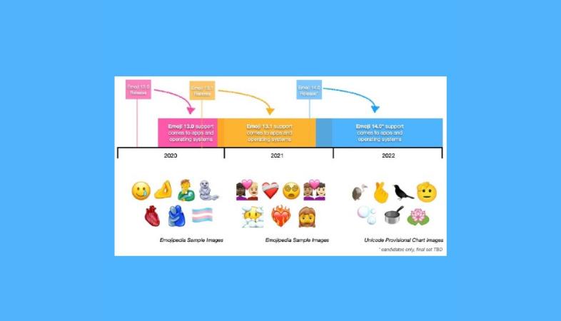 Emojis para el 2022