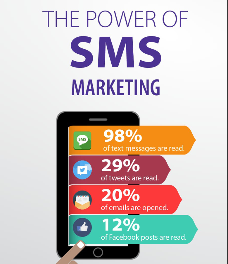 tasso di apertura sms marketing