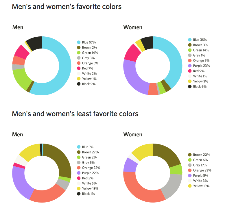 Scegli colore in base al sesso