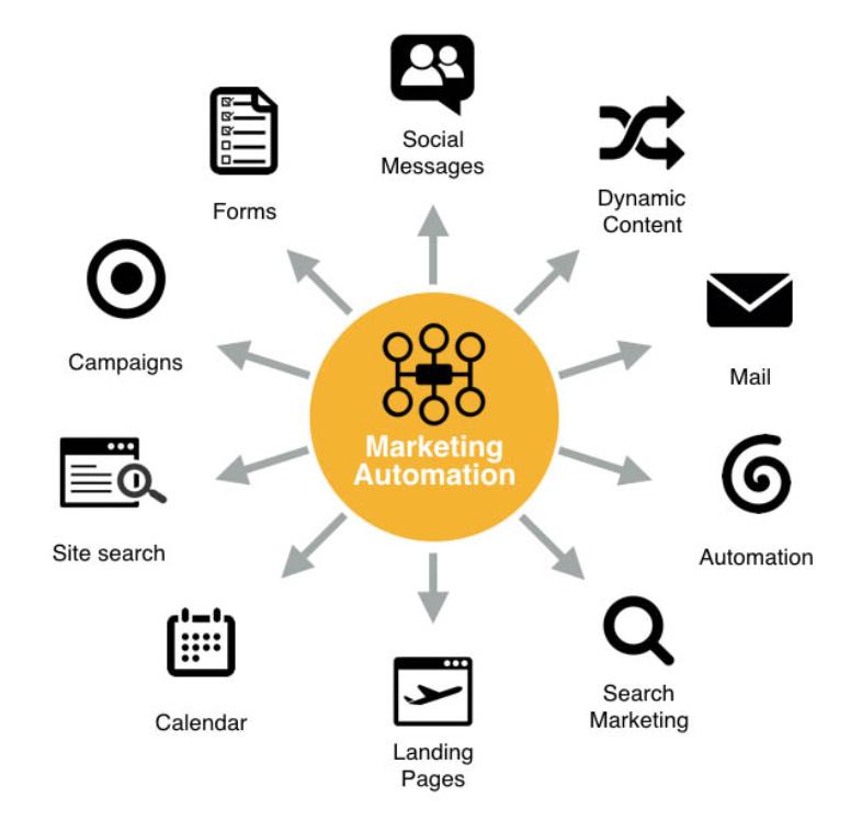 Marketing automation senza CRM