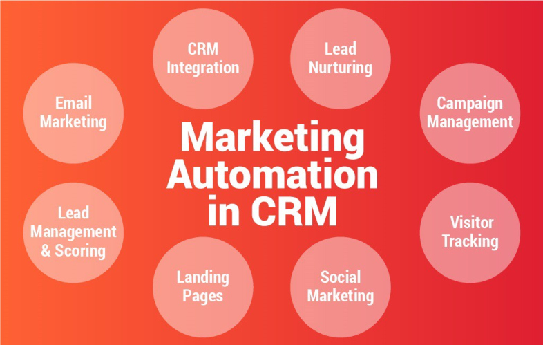 Marketing automation e CRM