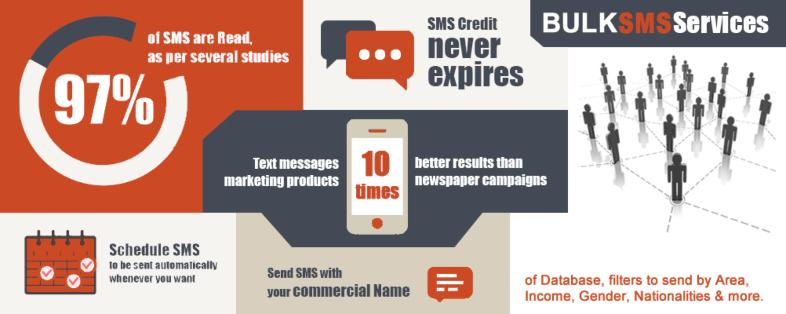 L'SMS Marketing è ancora molto efficace