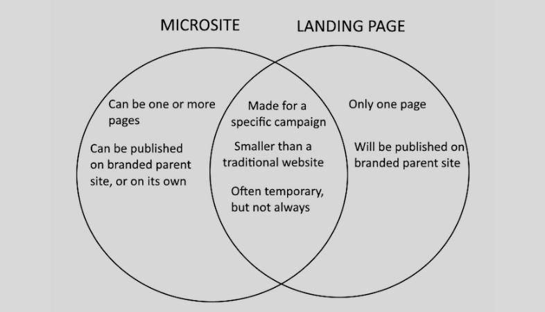 Differenze tra microsito e landing page