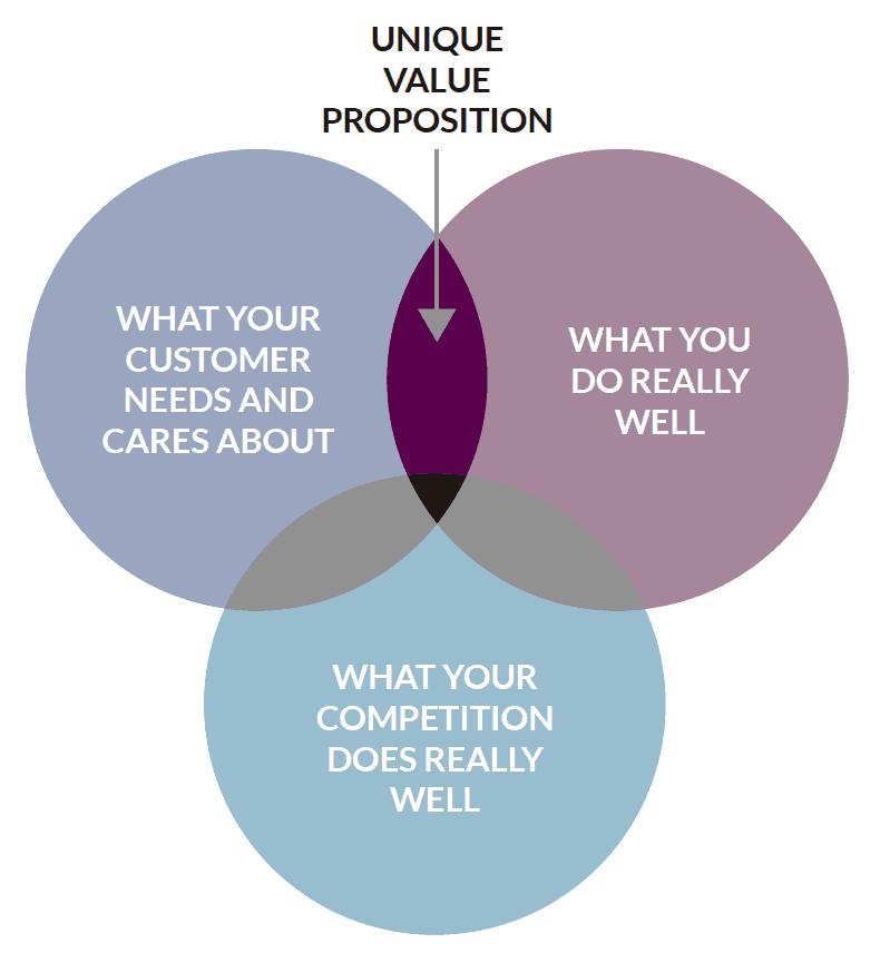 Identifica la tua proposta di valore