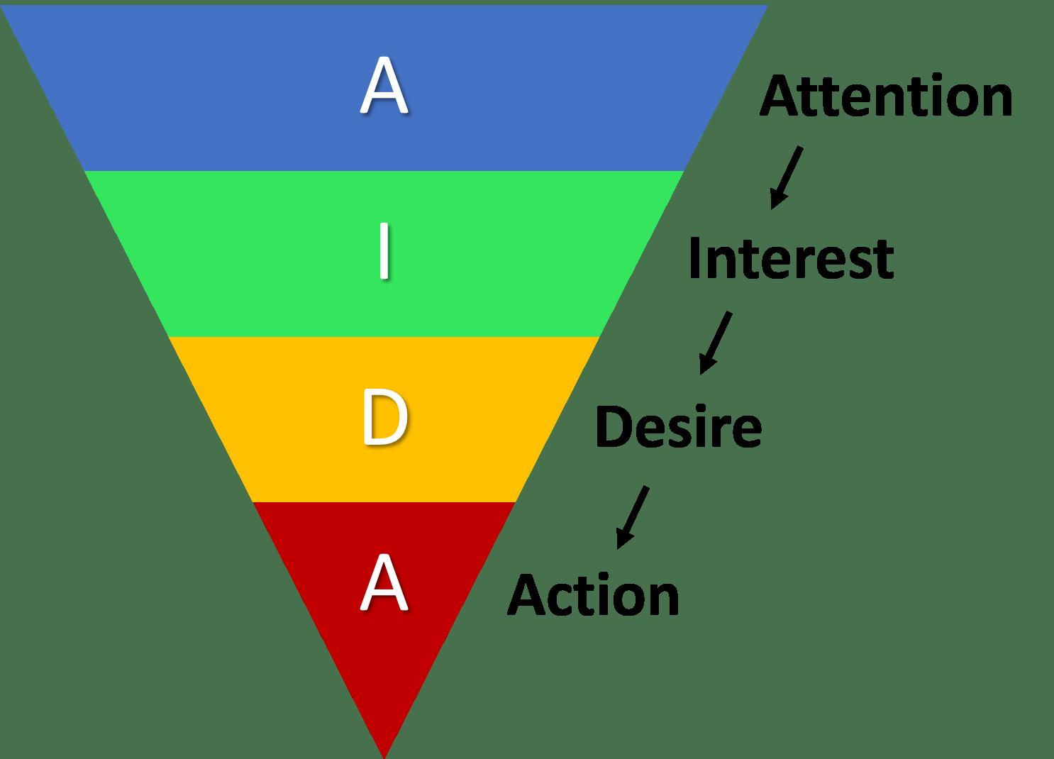 Tutto quello che devi sapere sul metodo AIDA