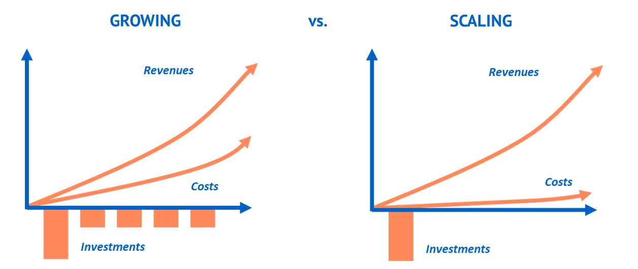Creare processi scalabili