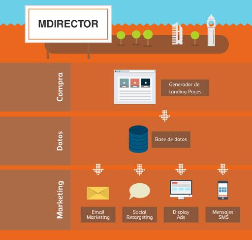 Piattaforma di Email Marketing e Marketing Automation