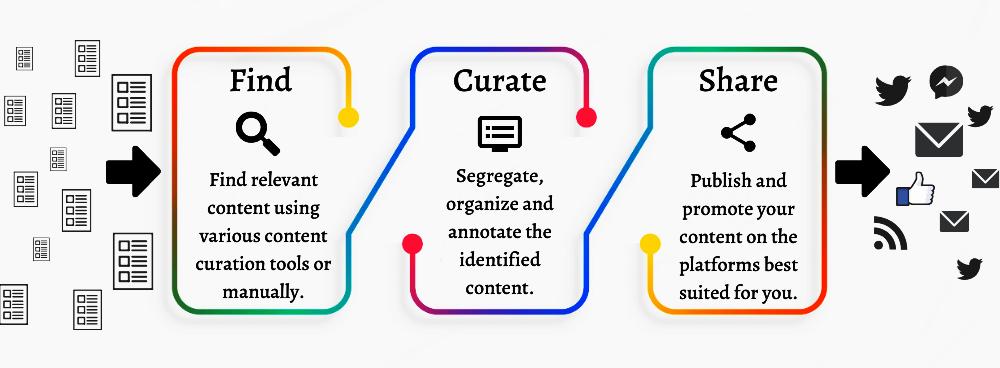strategie di content curation via e-mail