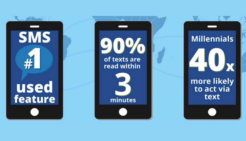 Estadísticas de SMS Marketing