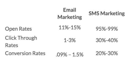Percentuale di click